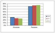 Évolution de la répartition hommes / femmes