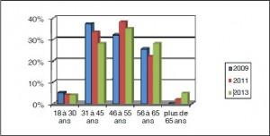 Répartition par âge de 2009 à 2013